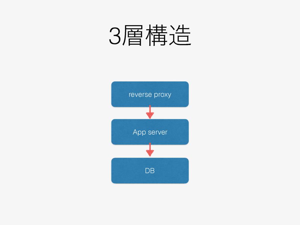 3ߏ reverse proxy App server DB