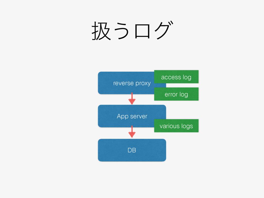 ѻ͏ϩά reverse proxy App server DB access log err...