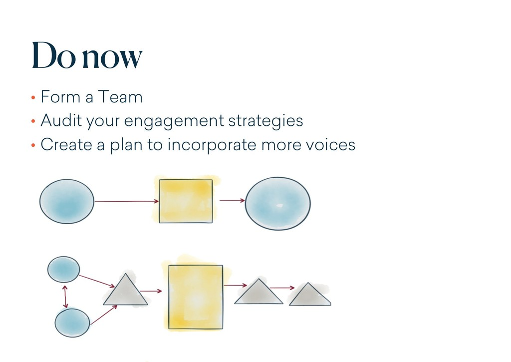 Do now • Form a Team • Audit your engagement st...
