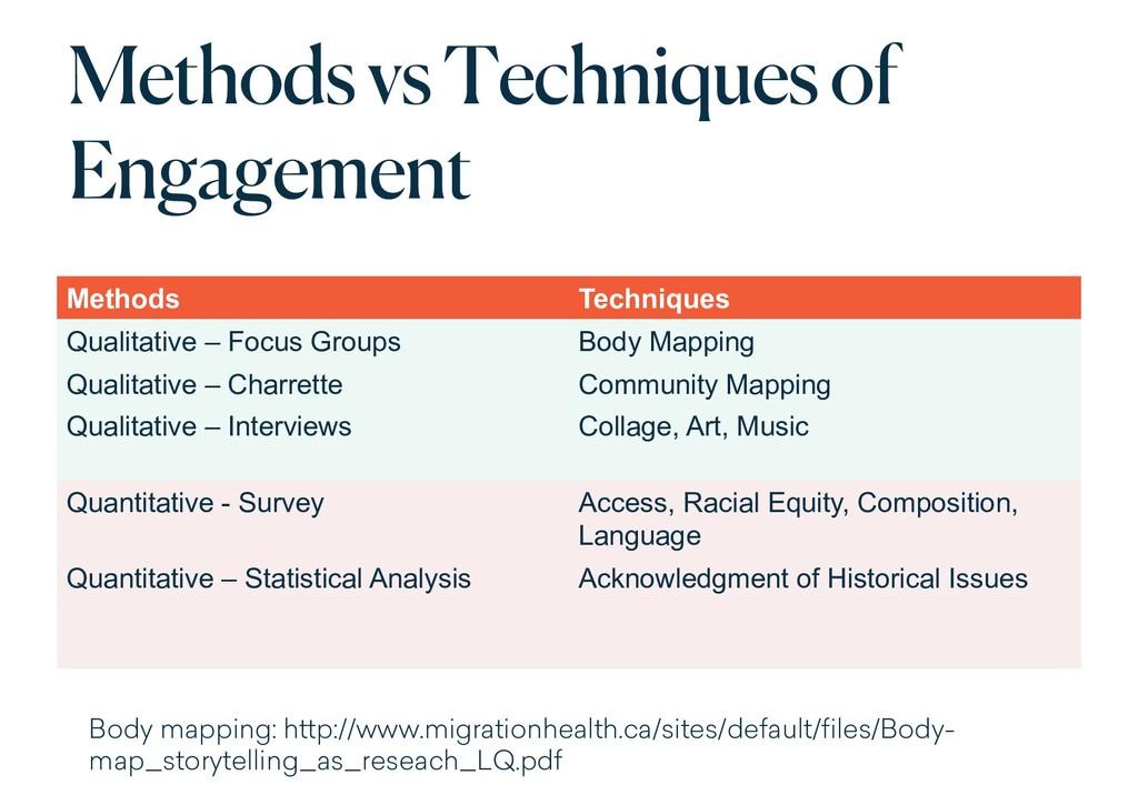 Methods vs Techniques of Engagement Methods Tec...