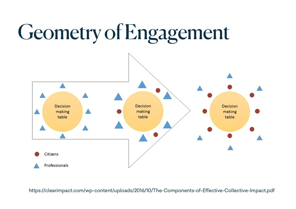 Geometry of Engagement https://clearimpact.com/...