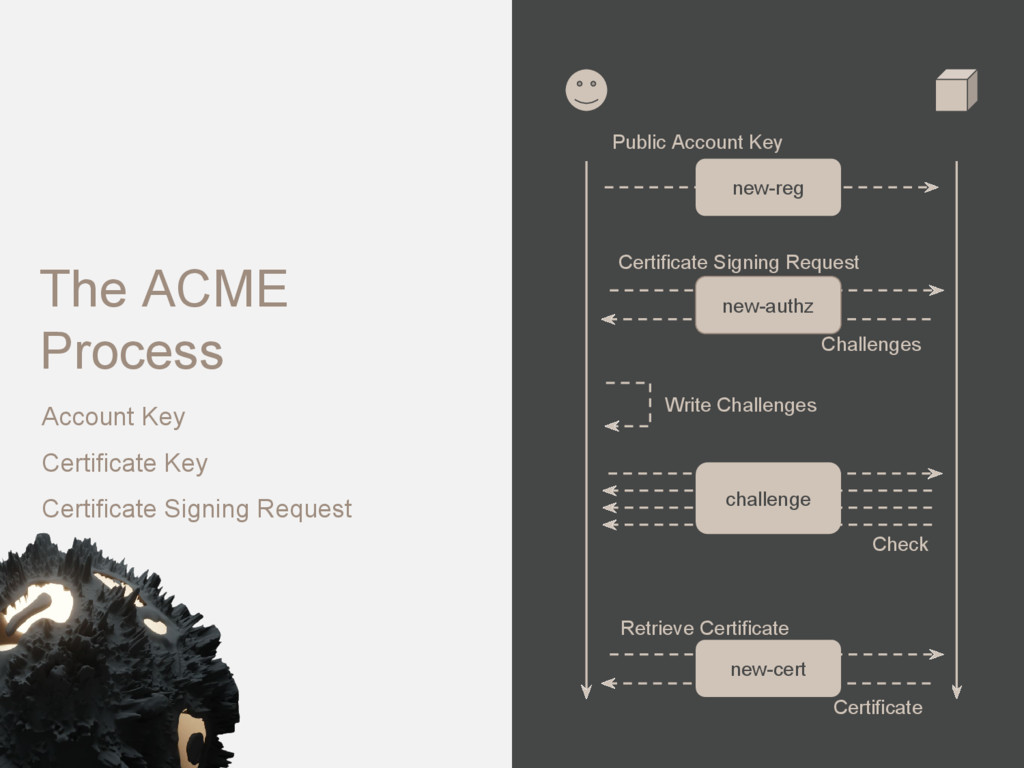 The ACME Process new-authz Challenges Certifica...