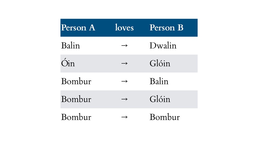 Person A loves Person B Balin → Dwalin Óin → Gl...