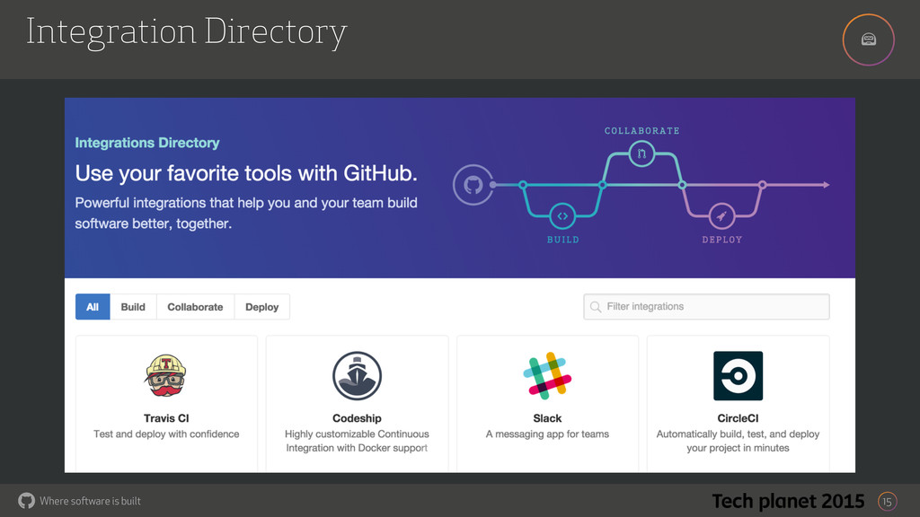! Where software is built Integration Directory...