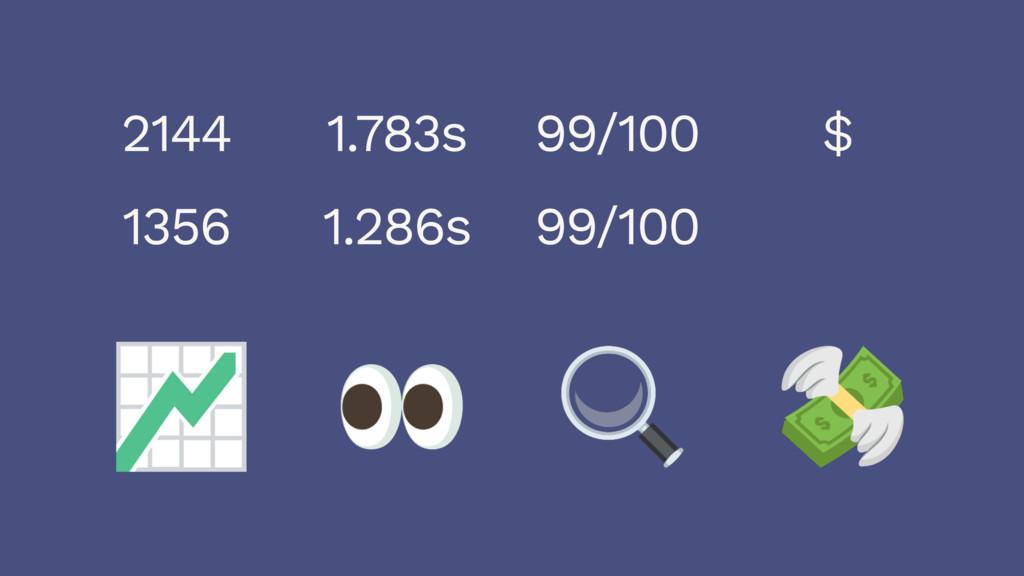 2144 1356 1.783s 1.286s 99/100 99/100 $