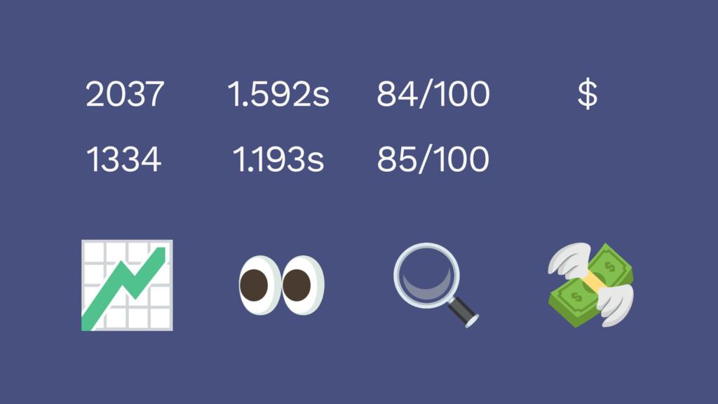 2037 1334 1.592s 1.193s 84/100 85/100 $