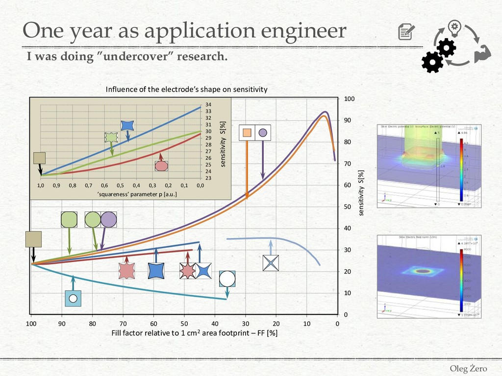 One year as application engineer Oleg Żero I wa...