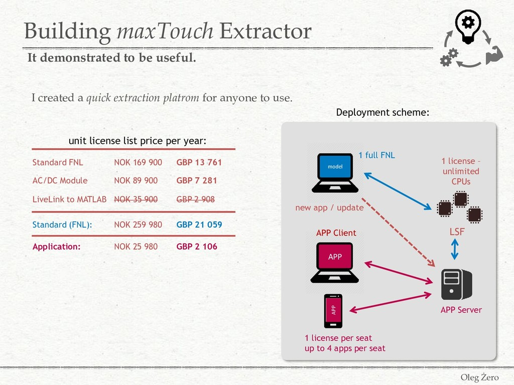 Building maxTouch Extractor Oleg Żero It demons...