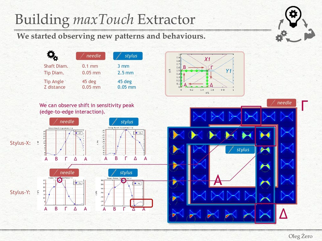 Building maxTouch Extractor Oleg Żero We starte...