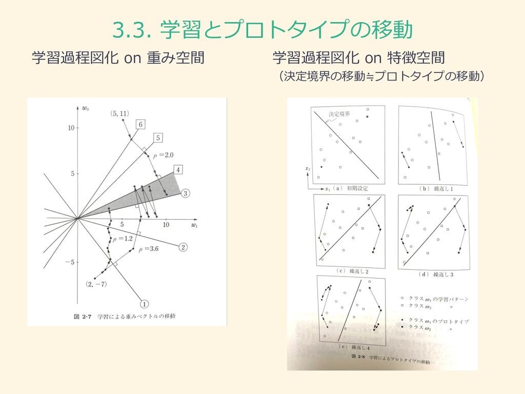 学習過程図化 on 重み空間 学習過程図化 on 特徴空間 (決定境界の移動≒プロトタイプの移...