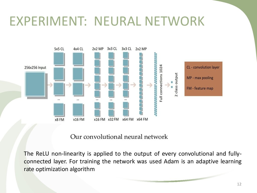 EXPERIMENT: NEURAL NETWORK 12 The ReLU non-line...