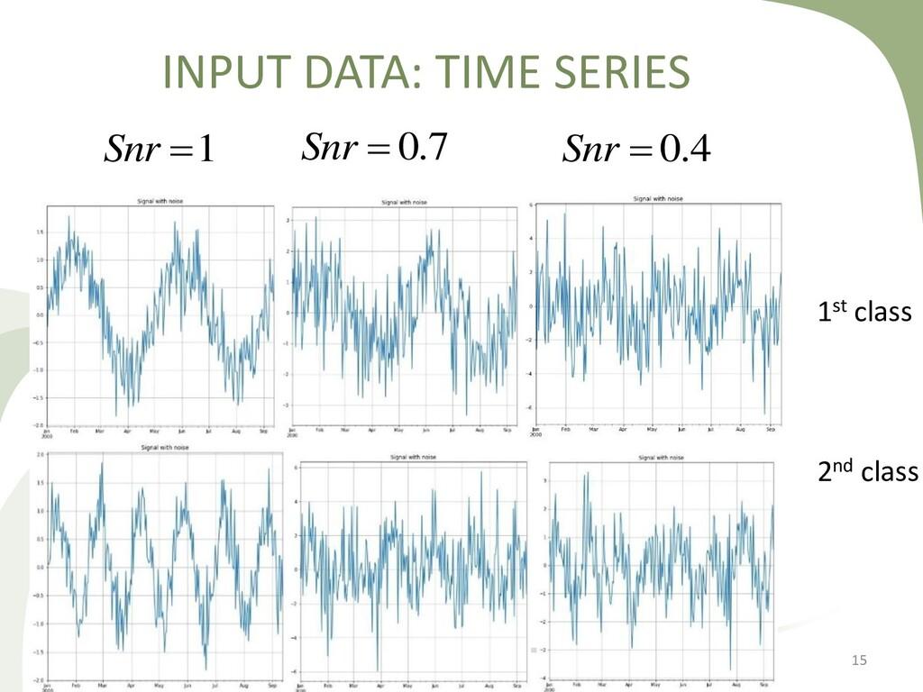 15 INPUT DATA: TIME SERIES 1st class 2nd class ...