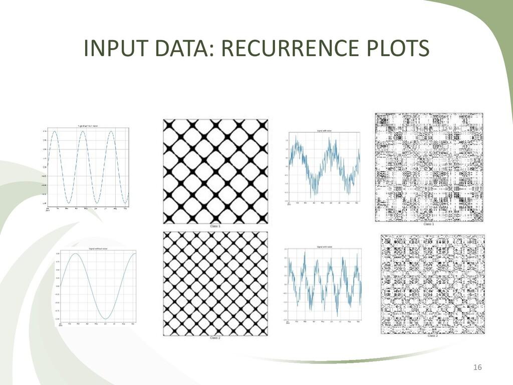 16 INPUT DATA: RECURRENCE PLOTS