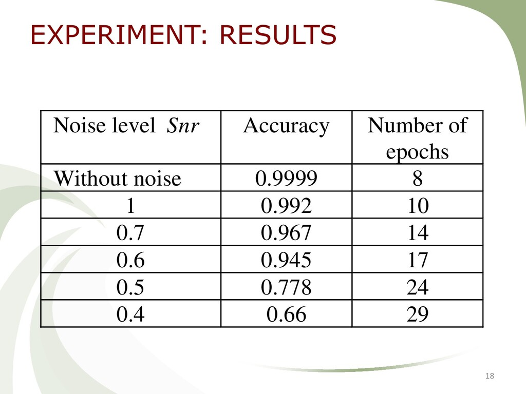 18 Noise level Snr Accuracy Number of epochs Wi...
