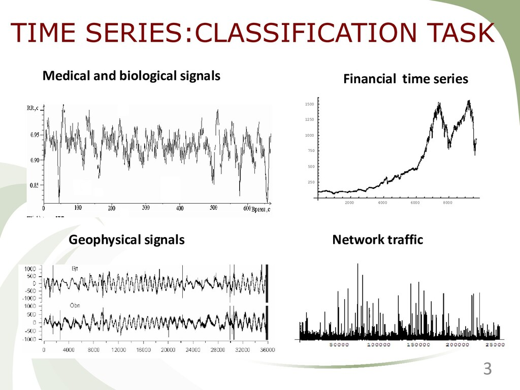 TIME SERIES:CLASSIFICATION TASK 2000 4000 6000 ...