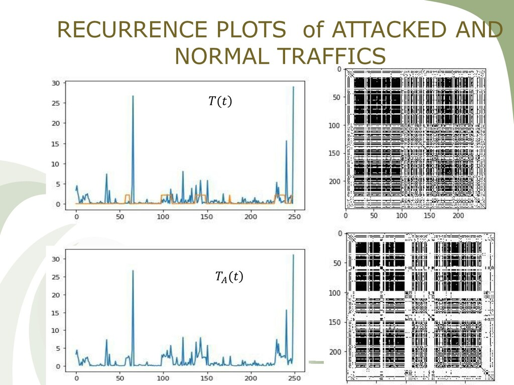 21 RECURRENCE PLOTS of ATTACKED AND NORMAL TRAF...