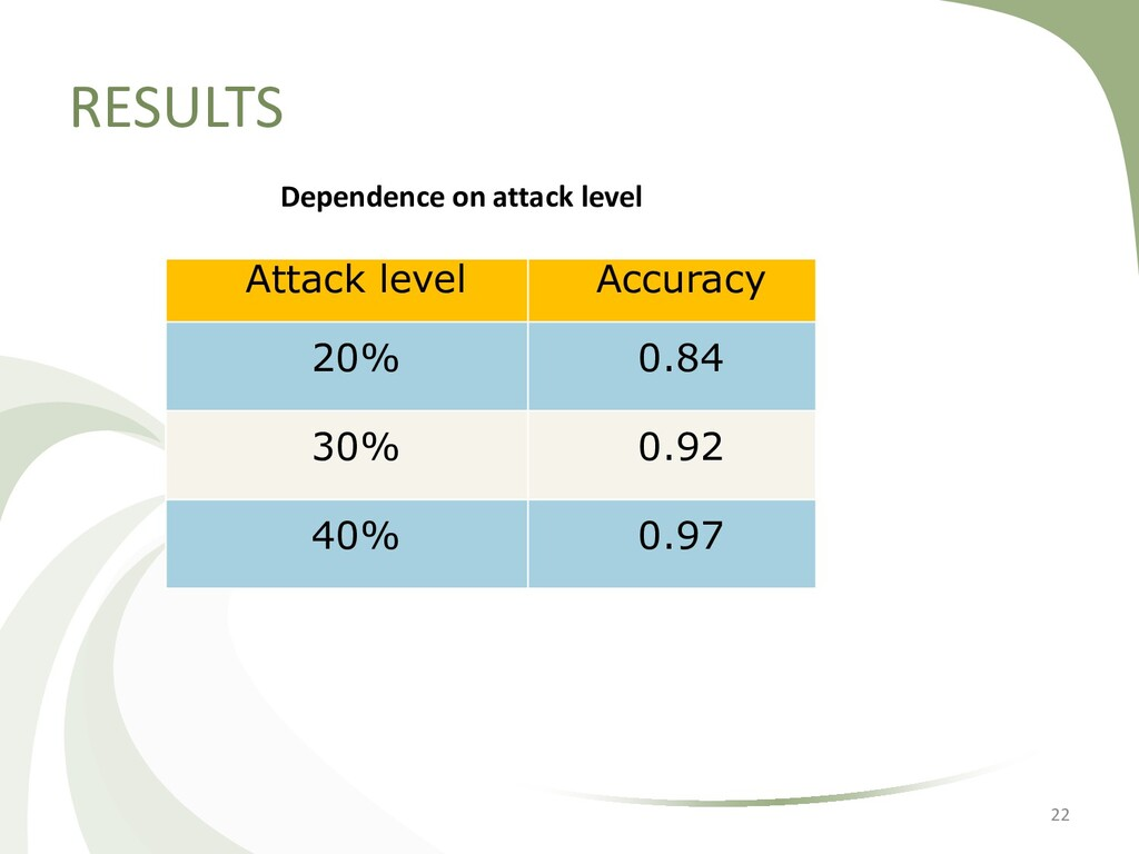 RESULTS 22 Attack level Accuracy 20% 0.84 30% 0...