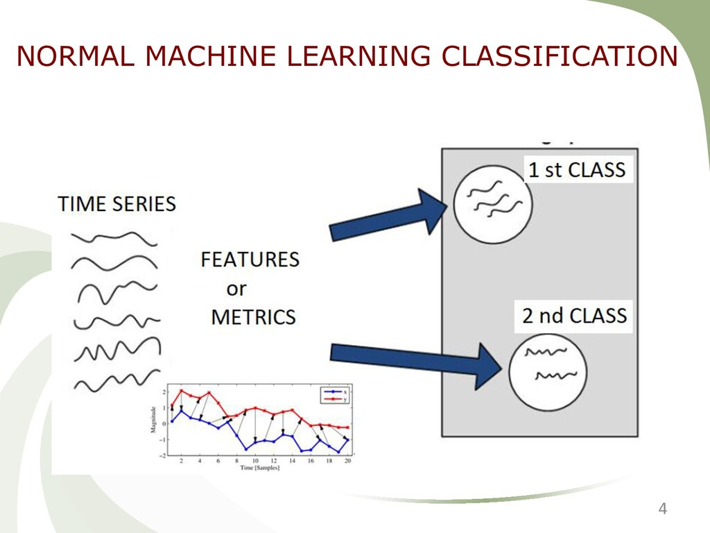 4 NORMAL MACHINE LEARNING CLASSIFICATION
