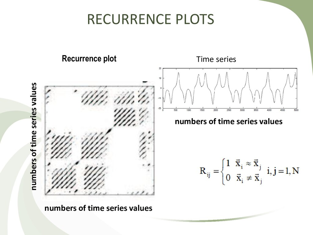 RECURRENCE PLOTS Time series Recurrence plot nu...