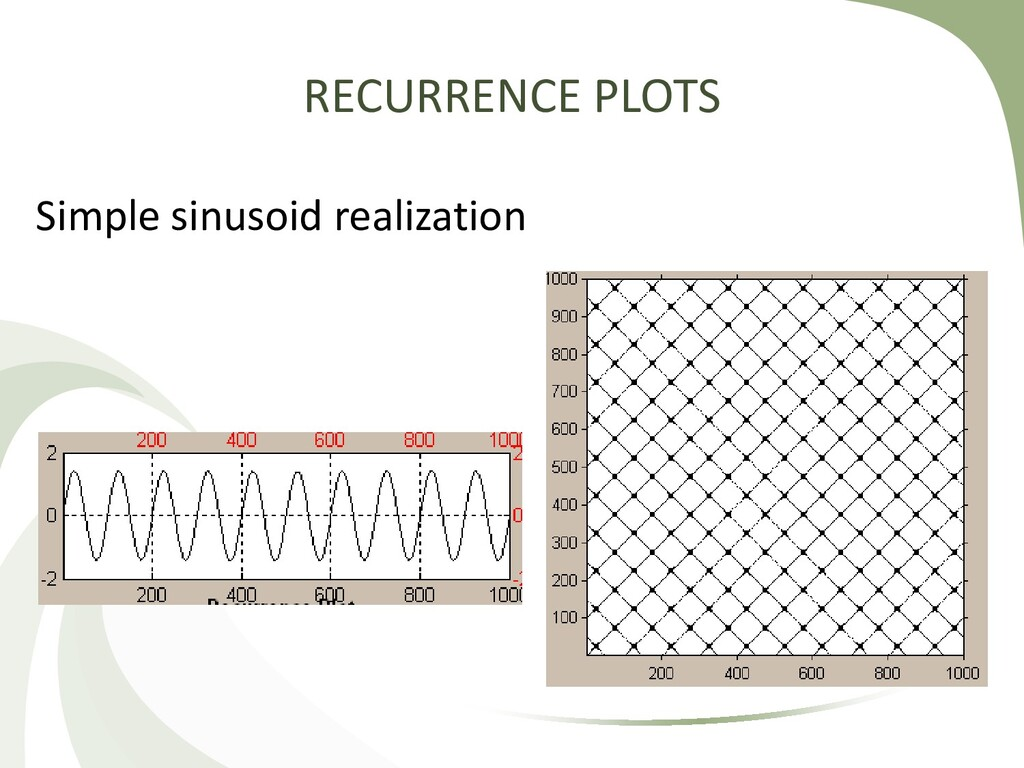 RECURRENCE PLOTS Simple sinusoid realization