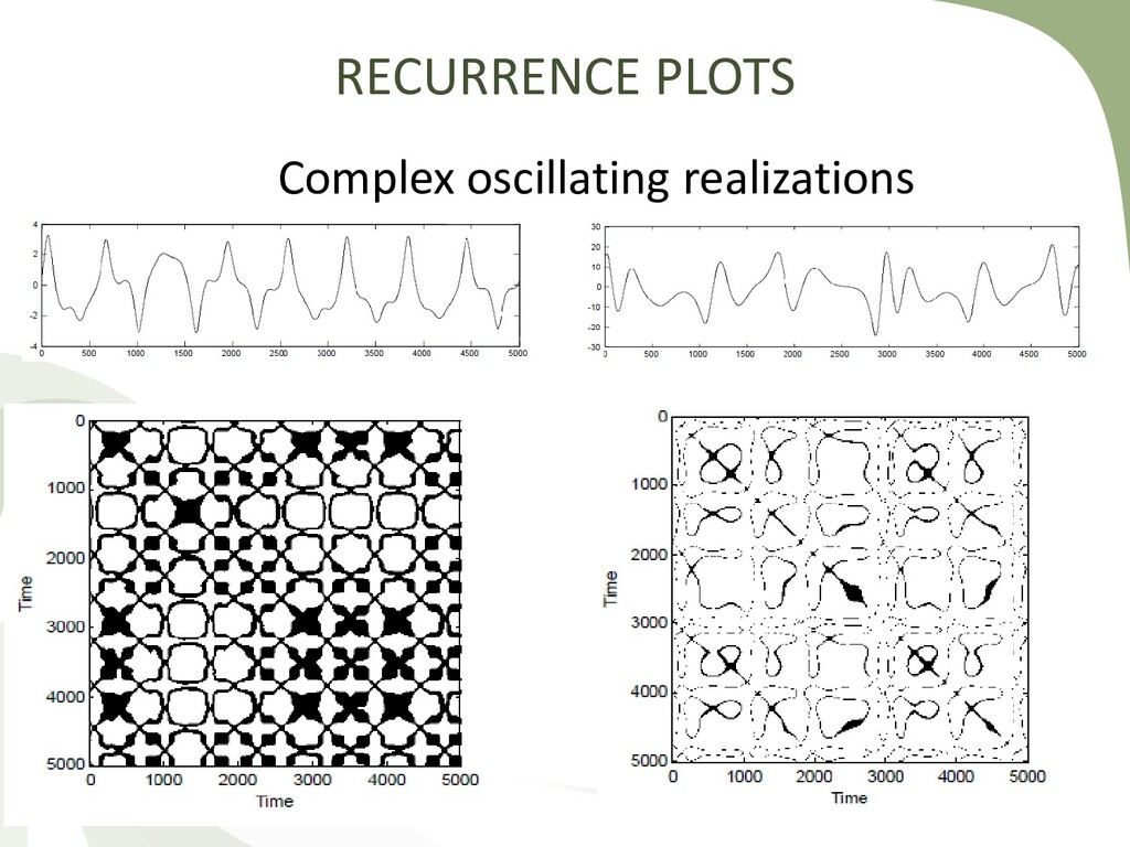 Complex oscillating realizations RECURRENCE PLO...