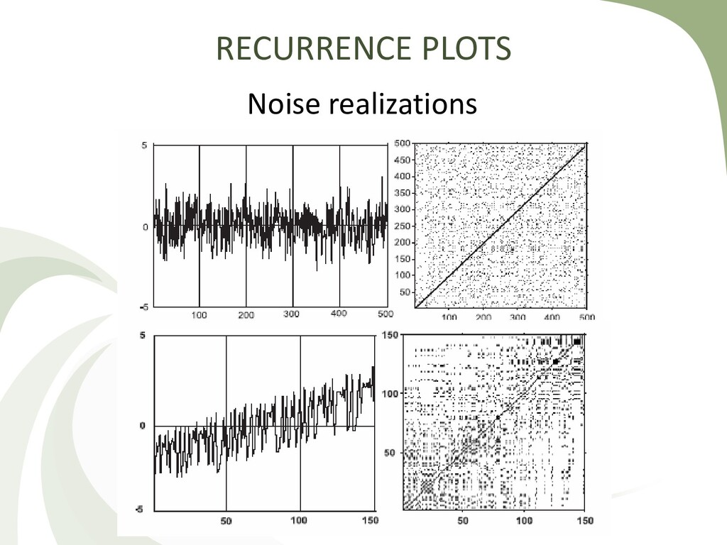 RECURRENCE PLOTS Noise realizations