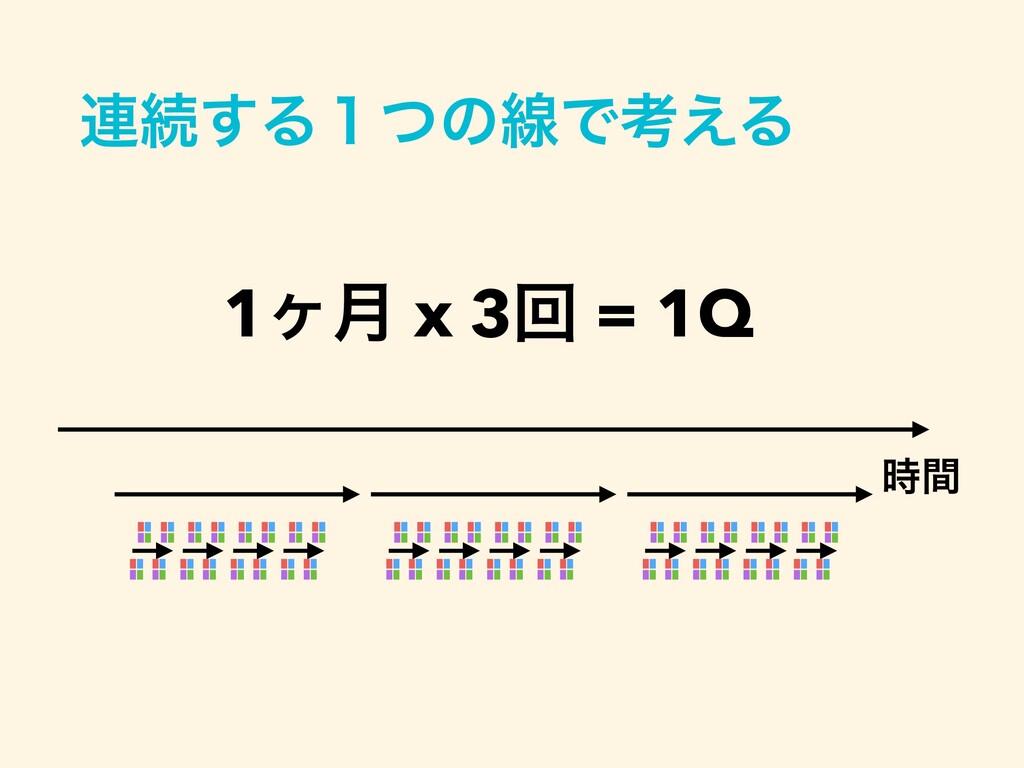 ࿈ଓ͢Δ̍ͭͷઢͰߟ͑Δ ؒ 1ϲ݄ x 3ճ = 1Q