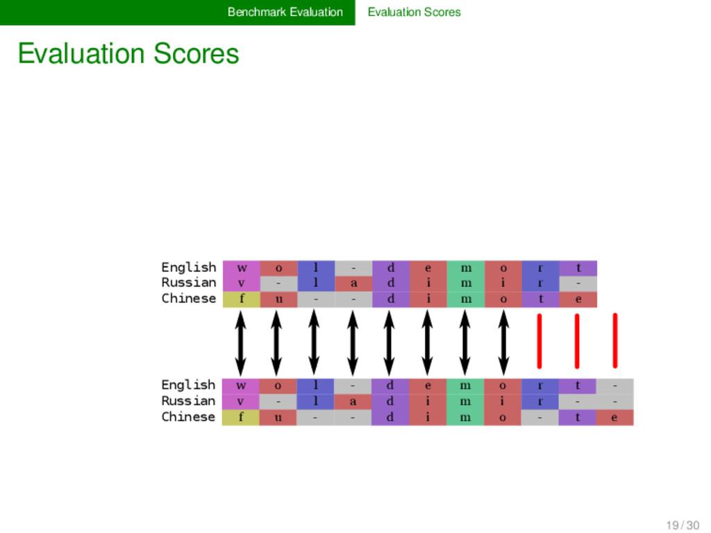 Benchmark Evaluation Evaluation Scores Evaluati...