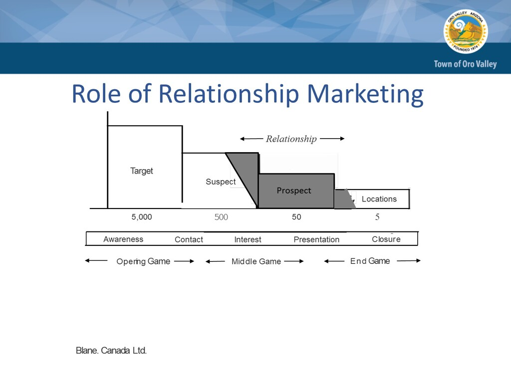 Role of Relationship Marketing