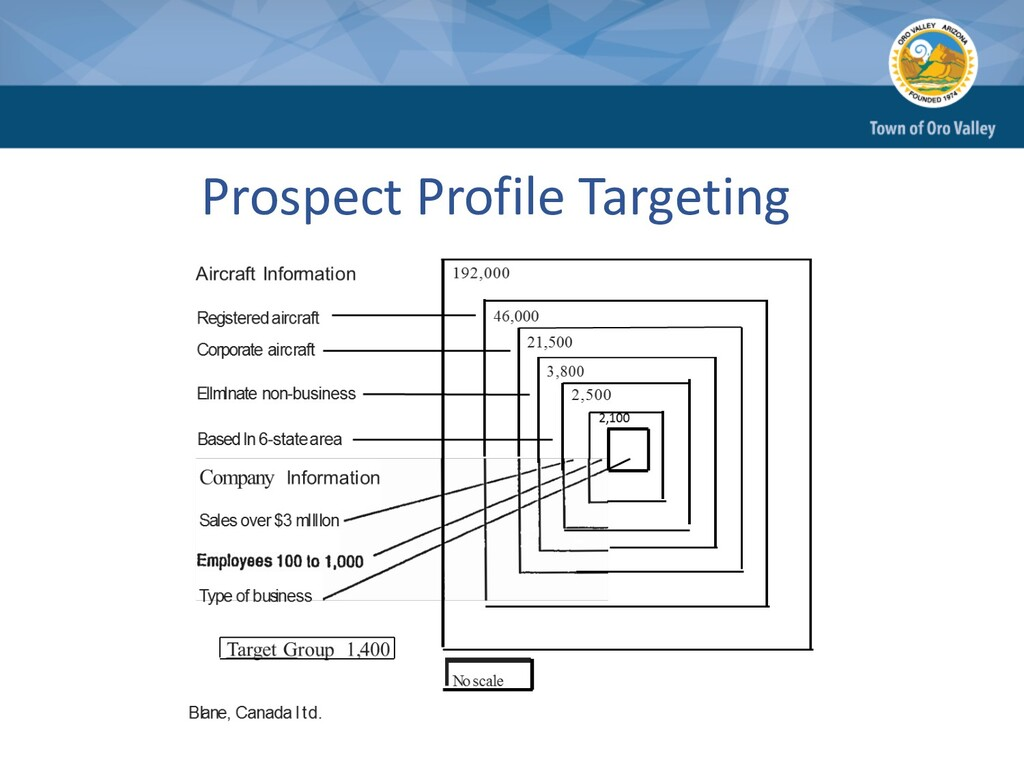 Prospect Profile Targeting