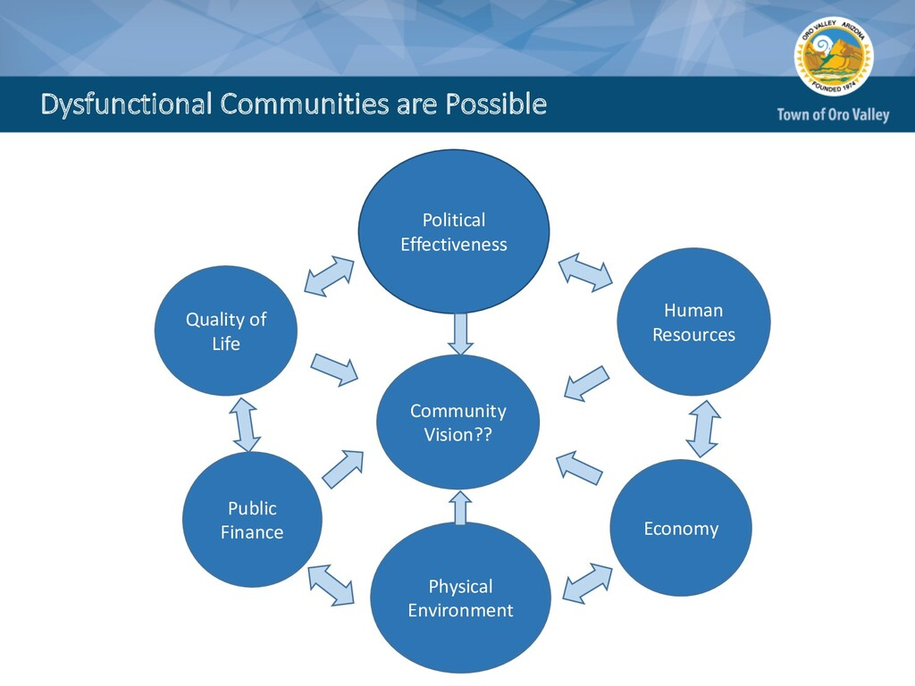 Dysfunctional Communities are Possible Quality ...