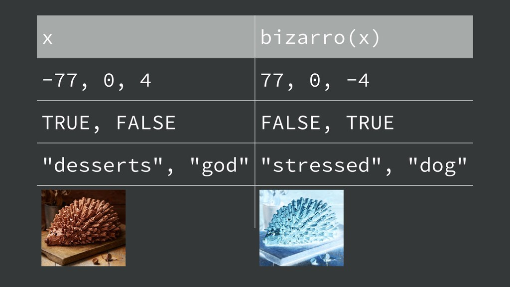 x bizarro(x) -77, 0, 4 77, 0, -4 TRUE, FALSE FA...