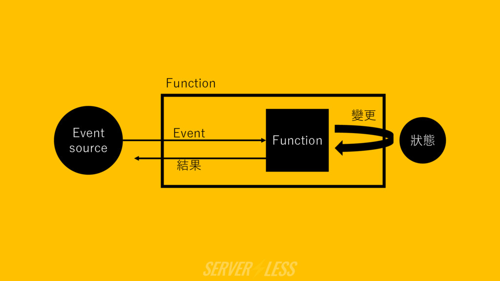 Event source 狀態 Function 變更 結果 Event Function