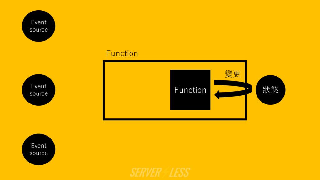 狀態 Function 變更 Function Event source Event sour...