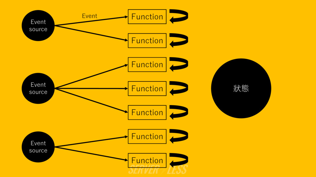 Event source 狀態 Function Event source Event sou...