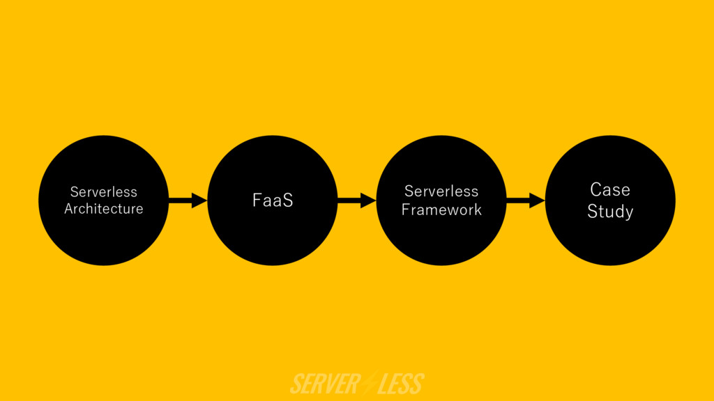 Serverless Architecture FaaS Serverless Framewo...