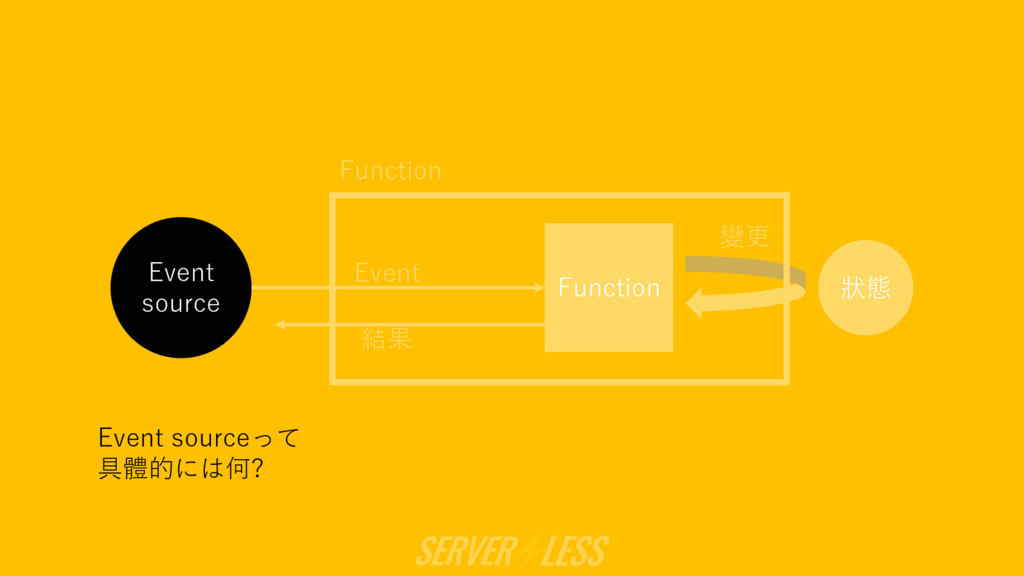 Event source 狀態 Function 變更 結果 Event Function E...