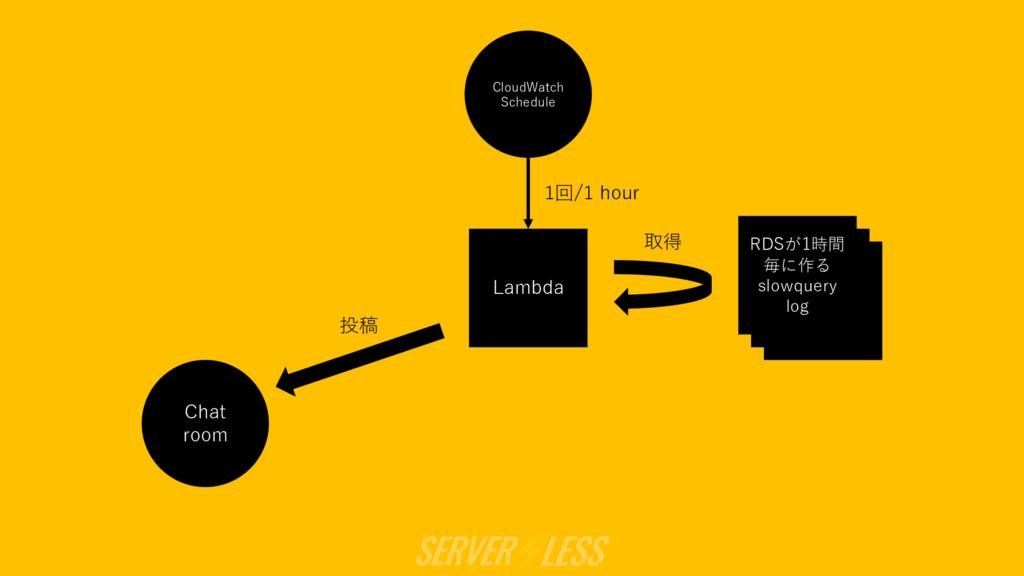 RDSが1時 間毎に作る slowquery log RDSが1時 間毎に作る slowque...
