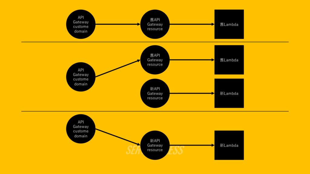 舊Lambda API Gateway custome domain 舊API Gateway...