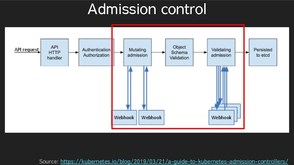 Admission control Source: https://kubernetes.io...