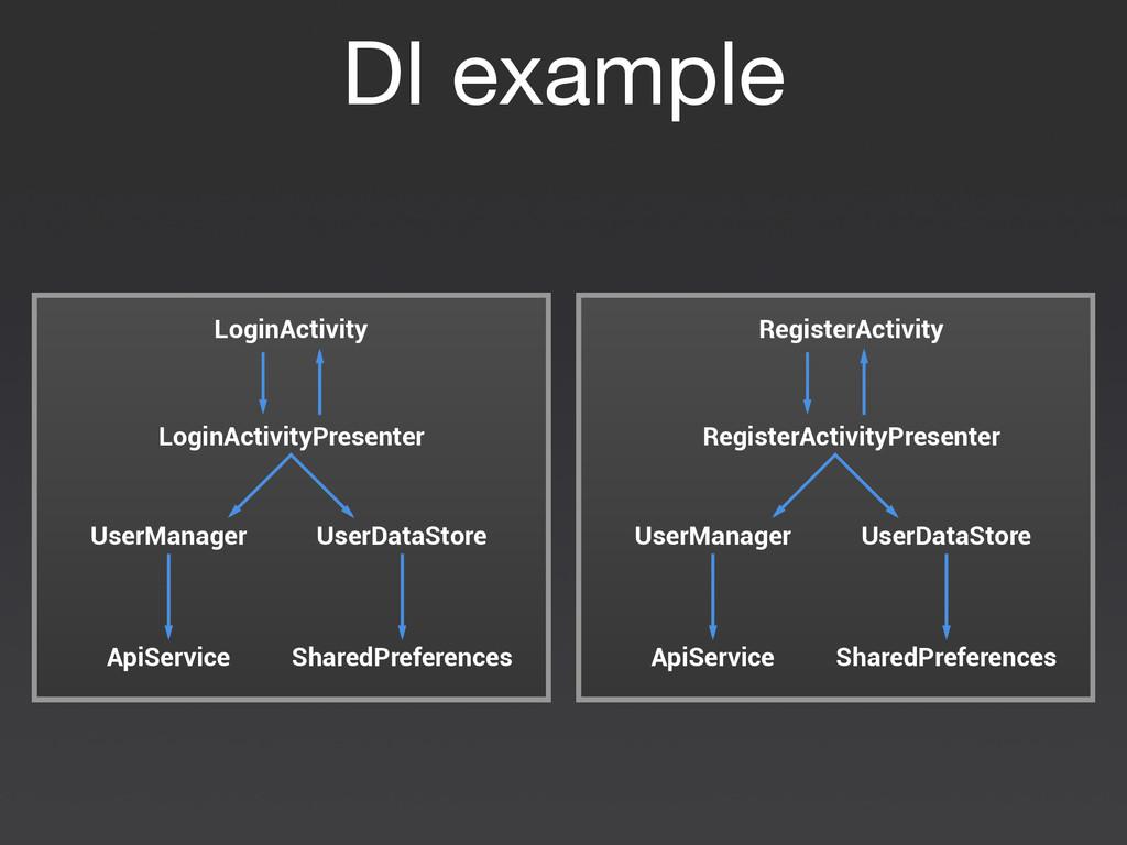 DI example LoginActivity LoginActivityPresenter...