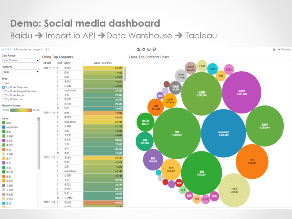 Demo: Social media dashboard Baidu è Import.io ...