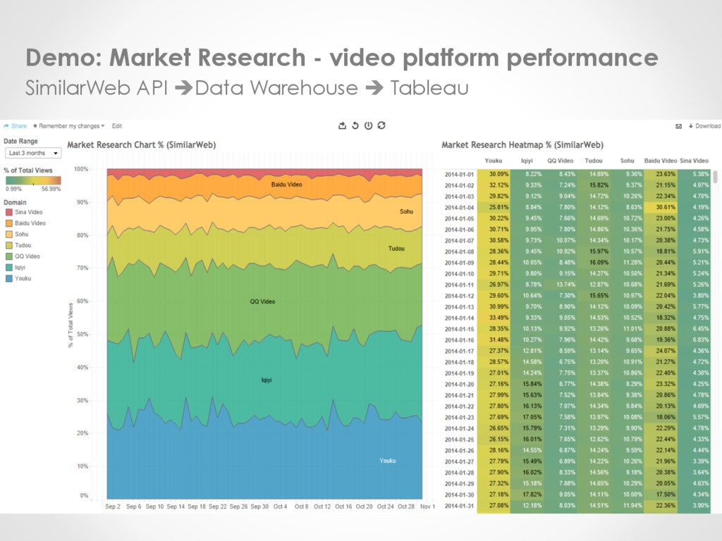 Demo: Market Research - video platform performa...