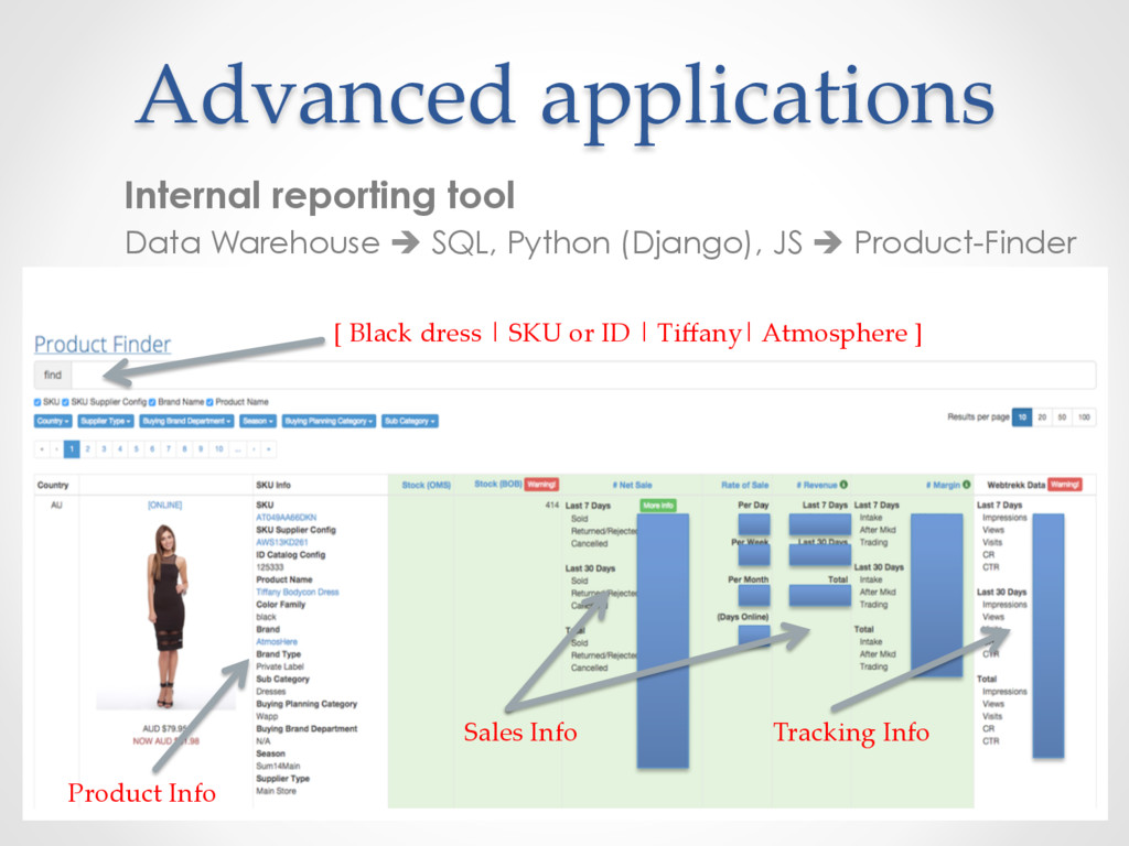 Advanced applications Internal reporting tool D...