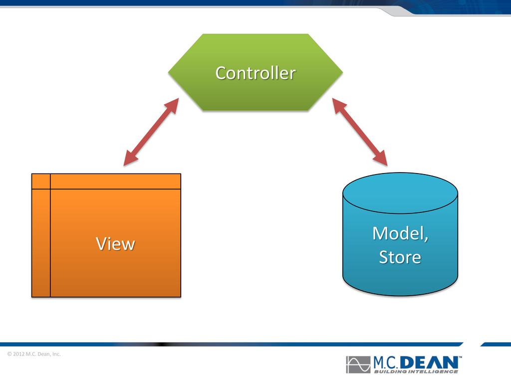 © 2012 M.C. Dean, Inc. Model, Store View Contro...