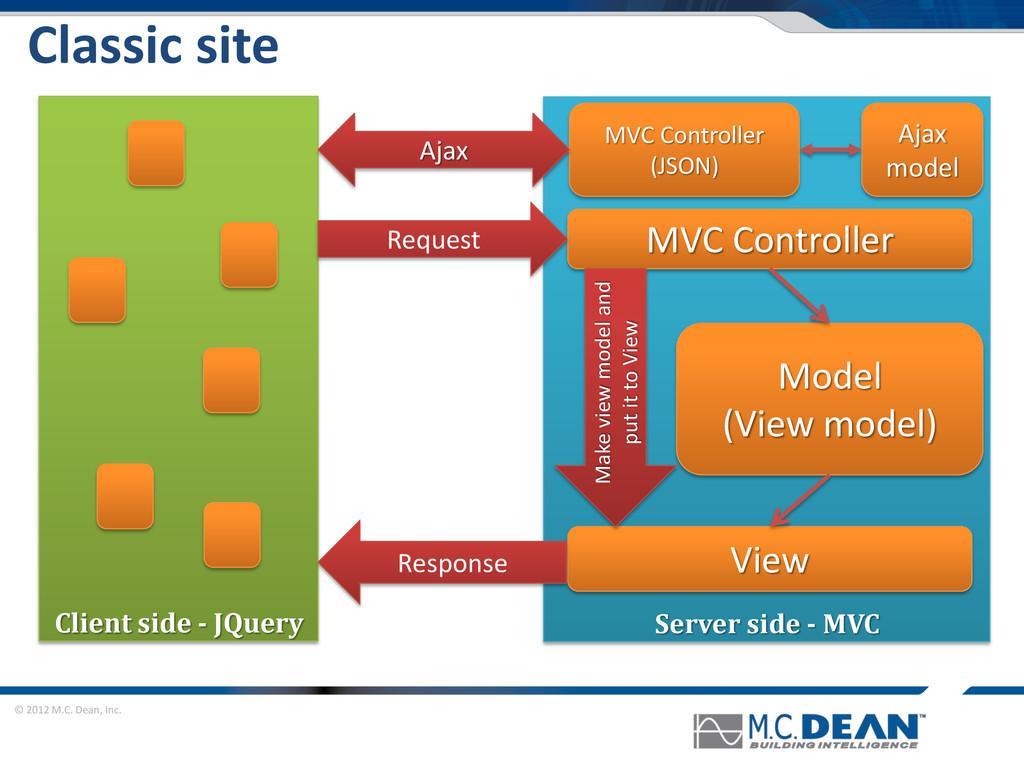 © 2012 M.C. Dean, Inc. Classic site Model (View...