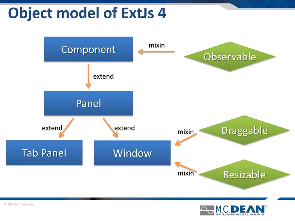 © 2012 M.C. Dean, Inc. Object model of ExtJs 4 ...