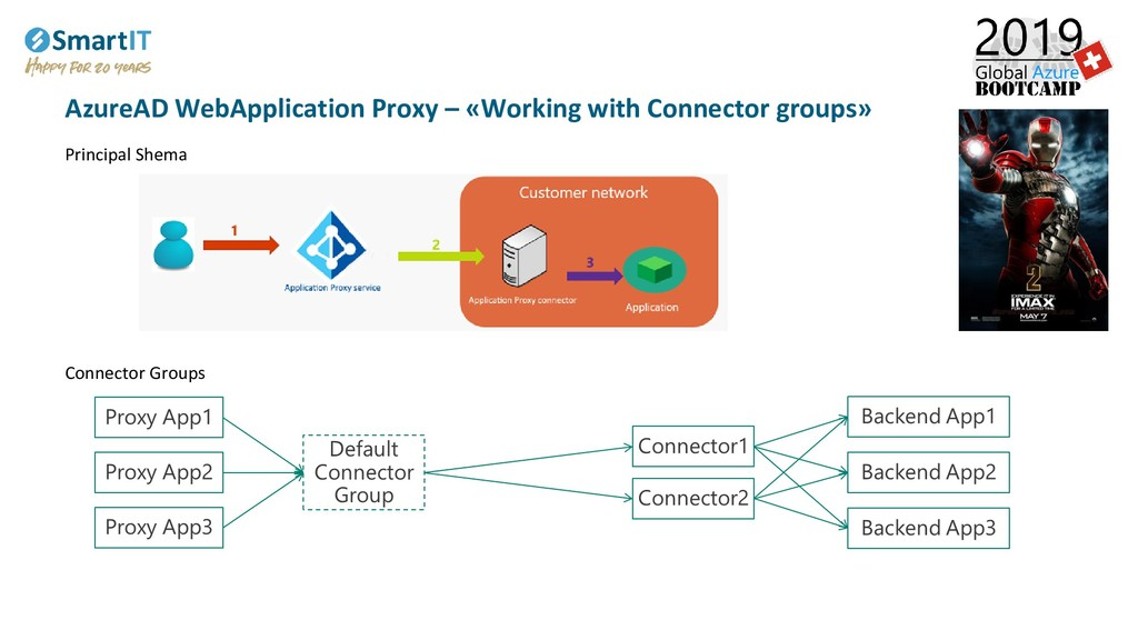 AzureAD WebApplication Proxy – «Working with Co...
