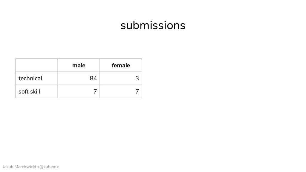 Jakub Marchwicki <@kubem> male female technical...