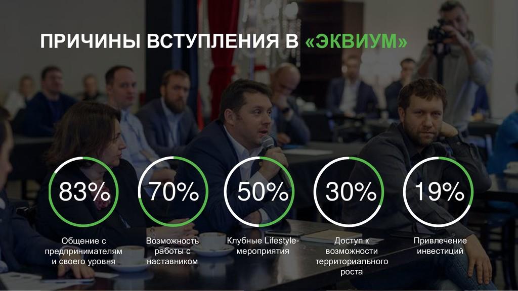 ПРИЧИНЫ ВСТУПЛЕНИЯ В «ЭКВИУМ» 83% 70% 50% 30% 1...